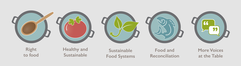 FIVE BIG IDEAS FOR A BETTER FOOD SYSTEM